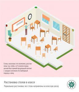 Расстановка столов в классе