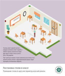 Расстановка столов в кабинете по кругу