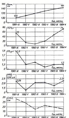 Динамика некоторых показателей развития детей в условиях npoгpeccивного усиления выраженности синдрома «низко склоненной головы» за период наблюдения 1981-1984 гг.
