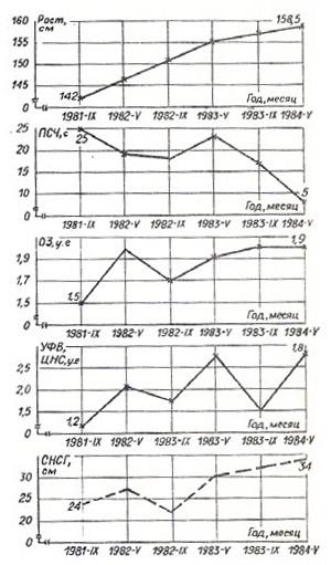 Динамика некоторых показателей развития детей в условиях прогрессивного уменьшения выраженности синдрома «низко склоненной головы» за период наблюдения 1981-1984 гr.